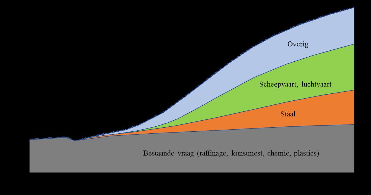 Wereldwijde vraag naar waterstof in megaton per jaar De categorie Overig in de figuur betreft een serie mogelijke toepassingen (wegverkeer, stroom, warmte, etc.) die potentieel voor veel meer groei kunnen zorgen maar waar, zoals het er nu naar uit ziet, waterstof eerder een ondergeschikte rol gaat spelen. Let wel: dit is niet meer dan een mid-case scenario met grote onzekerheden.