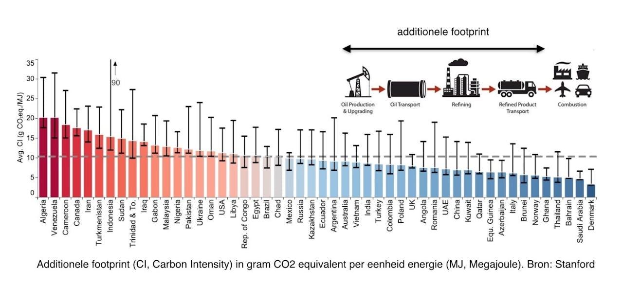 Additionele carbon footprint (hier uitgedrukt als CI, Carbon Intensity; in gram CO₂-equivalent per megajoule) van productie en transport van olie (exclusief raffinage).