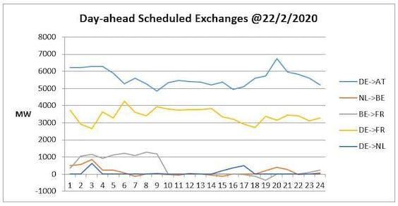 Figuur 5: Scheduled exchanges van de CWE landen voor Business Day 22 Februari 2020.