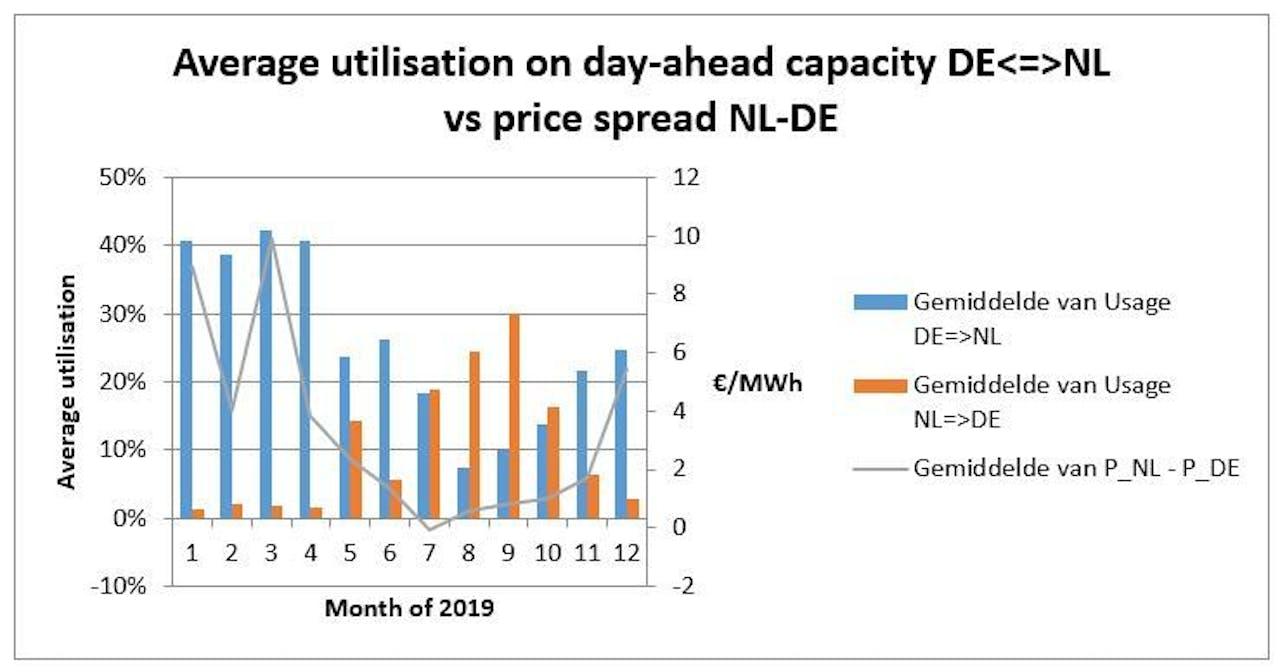 Figuur 7: Benutting day-ahead capaciteit DE/LU <=> NL (day-ahead scheduled exchange / maximale bilaterale capaciteit), per maand van 2019.