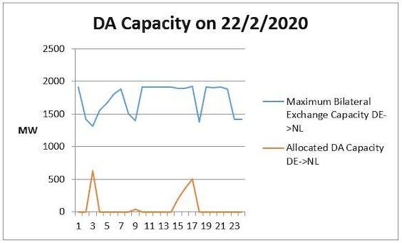 Figuur 4: Beschikbare en gealloceerde DA capaciteit DE/LU => NL.