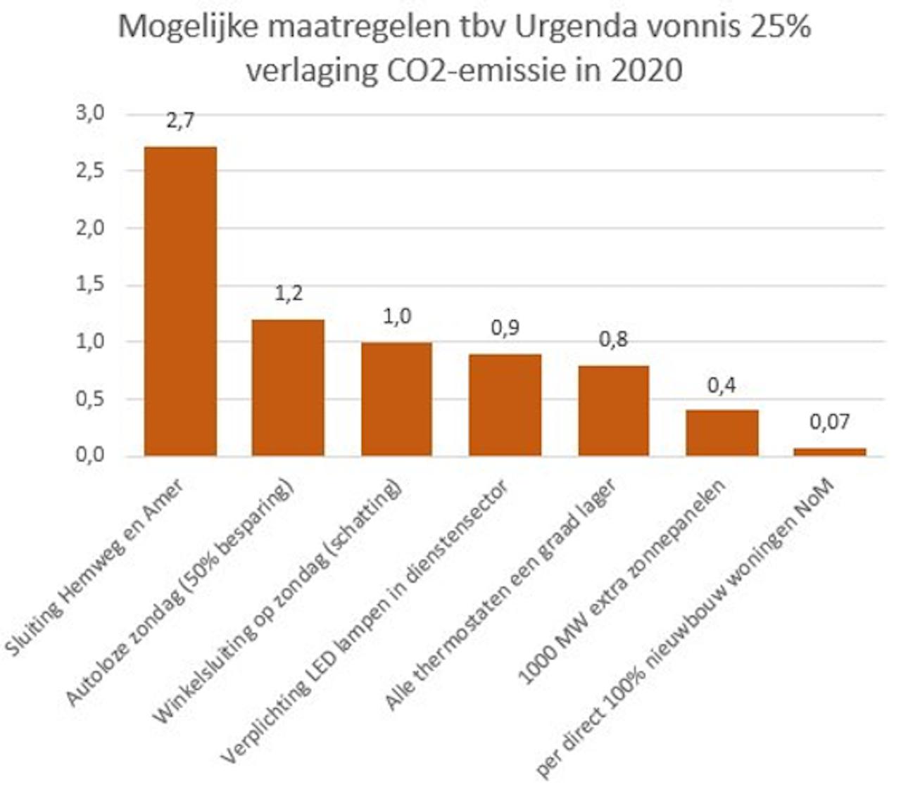 Er zijn ook andere opties om meer megatonnen CO2 te besparen. Zo stelt lector Energie & Netwerken Martien Visser van de Hanzehogeschool in Groningen.